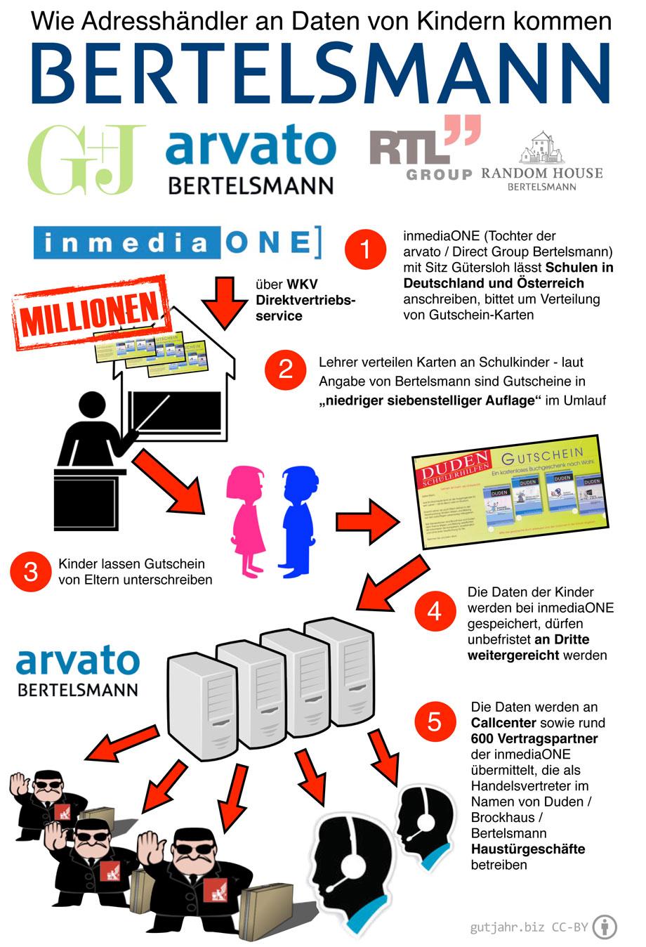 Bertelsmann Kinder Datenschutz