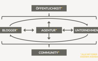 Blogger Relations: Basics von Daniel Rehn und Robert Basic
